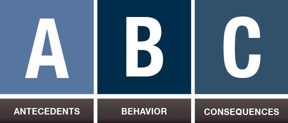The ABC-Model of Behavior Analysis